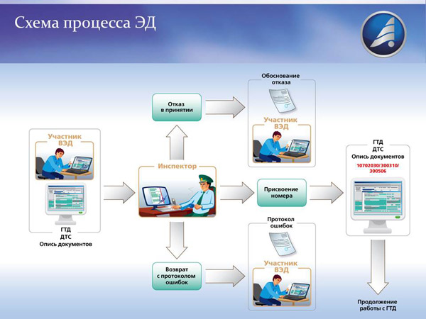 электронное декларирование скачать программу - фото 2