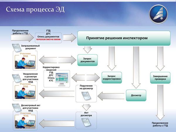 электронное декларирование скачать программу - фото 9